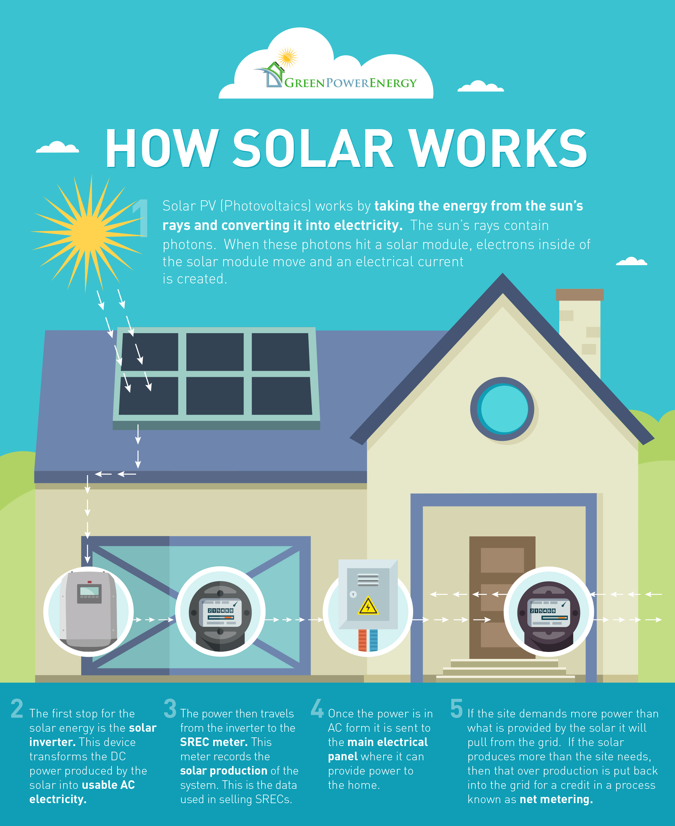 How Solar Electricity Energy Systems Work Green Power