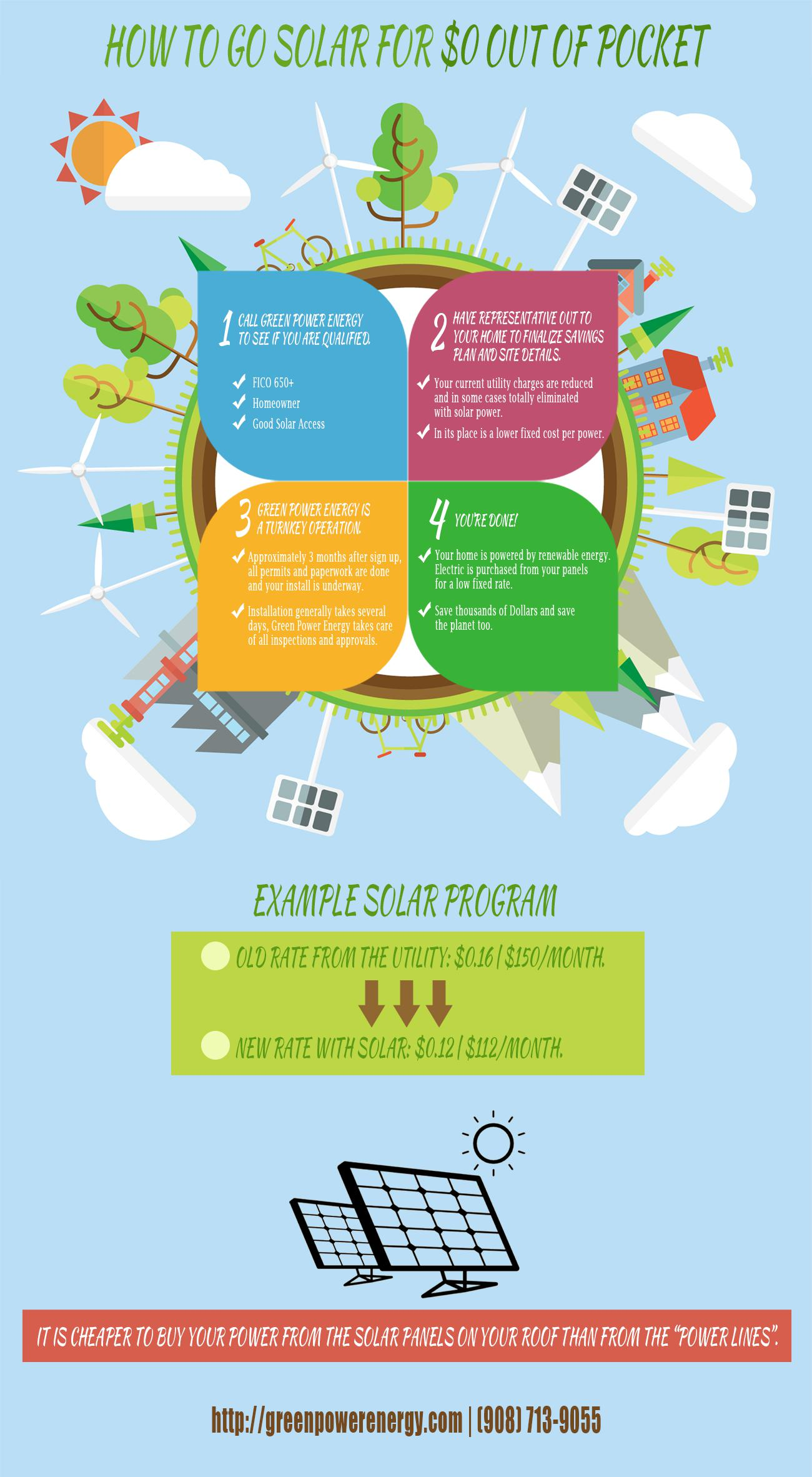 Infographic How To Go Solar For 0 Out Of Pocket Green