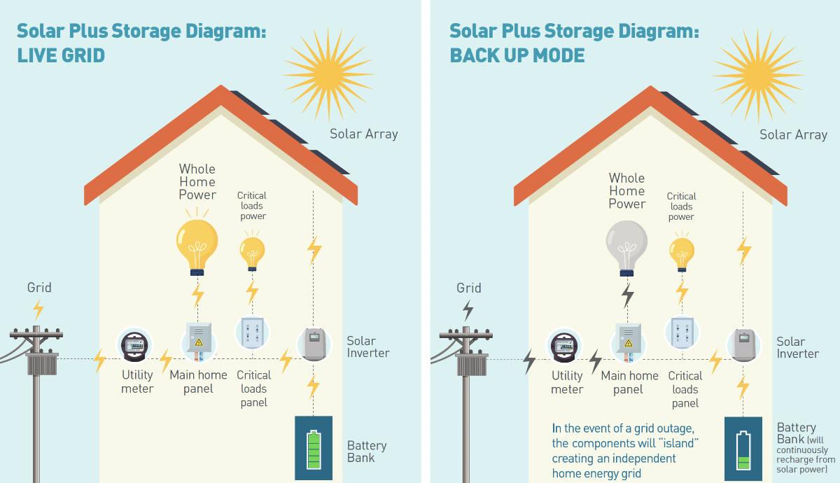 Solar Plus Storage