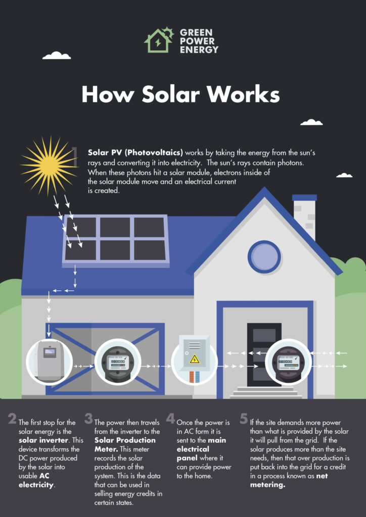 How Solar Electricity Energy Systems Work Green Power Energy